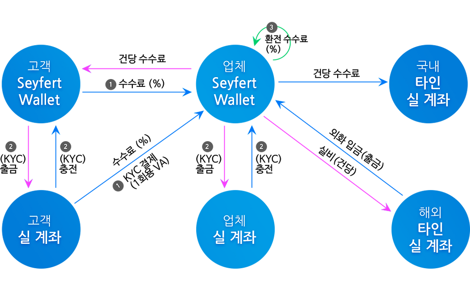 payable_structure.png