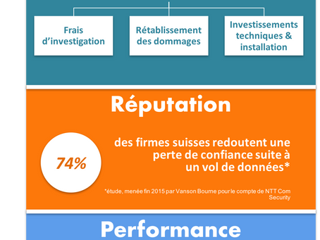 > Impacts d'une cyber attaque [infographie]