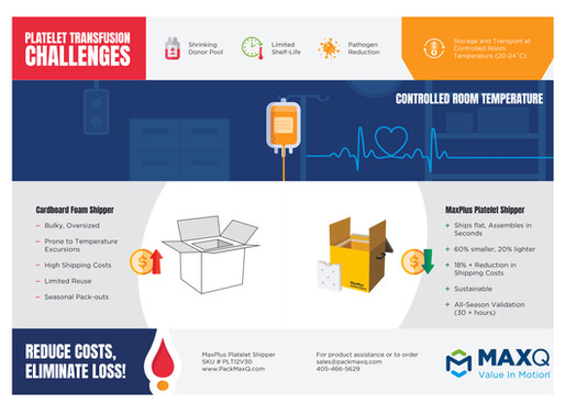 Reduce Costs and Eliminate Loss of Platelets with MaxPlus Platelet Shipper