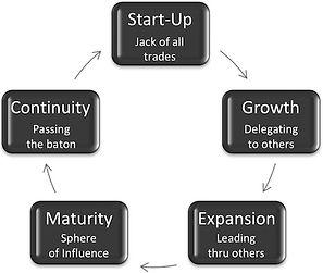 Leadership Lifecycle
