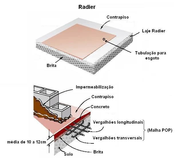Fundação Radier.jpg