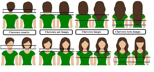 les différentes longueurs de cheveux pour prendre rdv