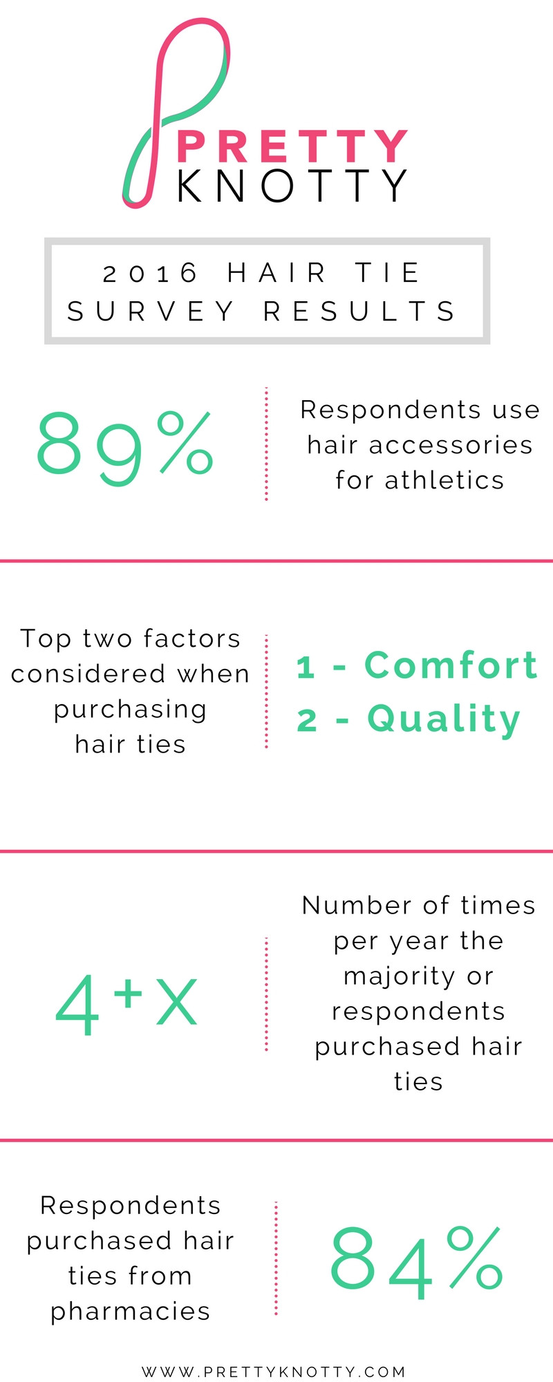 Pretty Knotty 2016 Hair Tie Survey Results Infographic