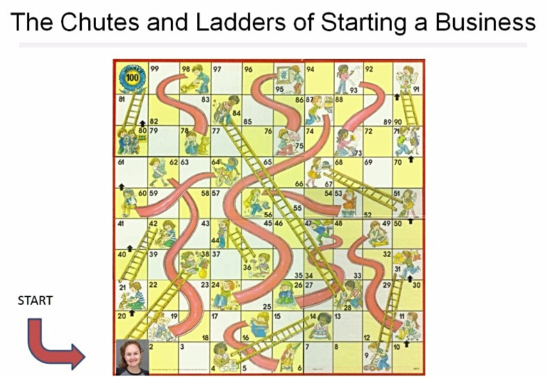 The Chutes and Ladders of Starting A Business with Pretty Knotty