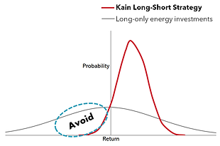 Kain Asset Management Strategy