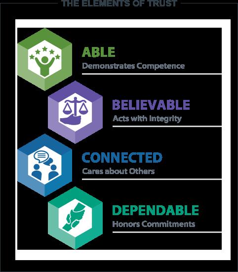 building-trust-model-elements.png