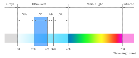 What-is-uv-and-uvc.png