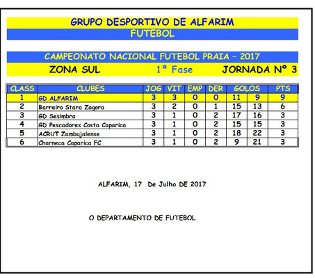 FUTEBOL PRAIA: Campeonato Nacional - Zona Sul - 1ª FASE - Resultados da 3ª Jornada