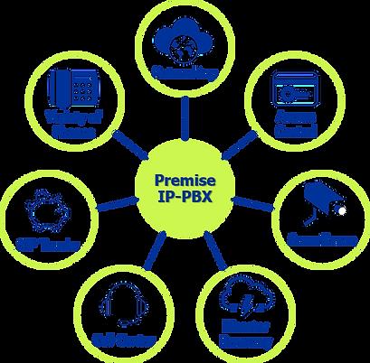 benefits of a premise PBX Phone system