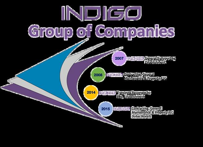 Indigo Timeline Web.png
