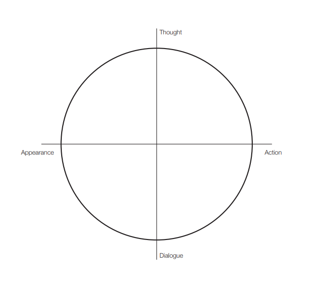A circle with a vertical and horizontal lines through, each line is labeled starting from right to left: Thought, Action, Dialogue, Appearance.