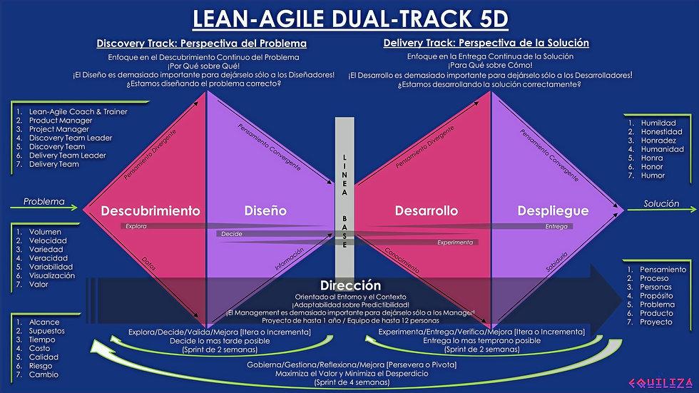 Lean-Agile%20Dual-Track%205D_edited.jpg