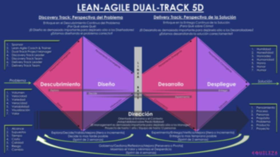 Lean-Agile Dual-Track 5D.jpg