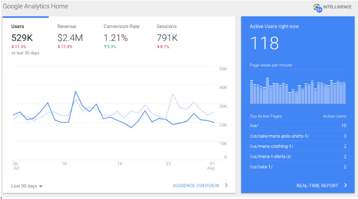 Google Analytic used forBest free digital marketing tool for all of your website analytics needs