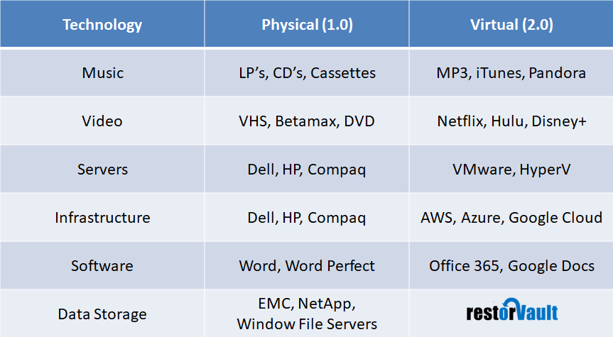 Virtualization Table.png