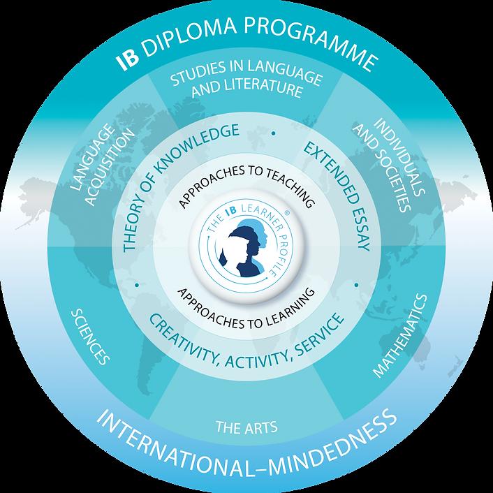 IB Diploma Programme Model.png