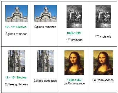 Jeu Dates clés en Histoire
