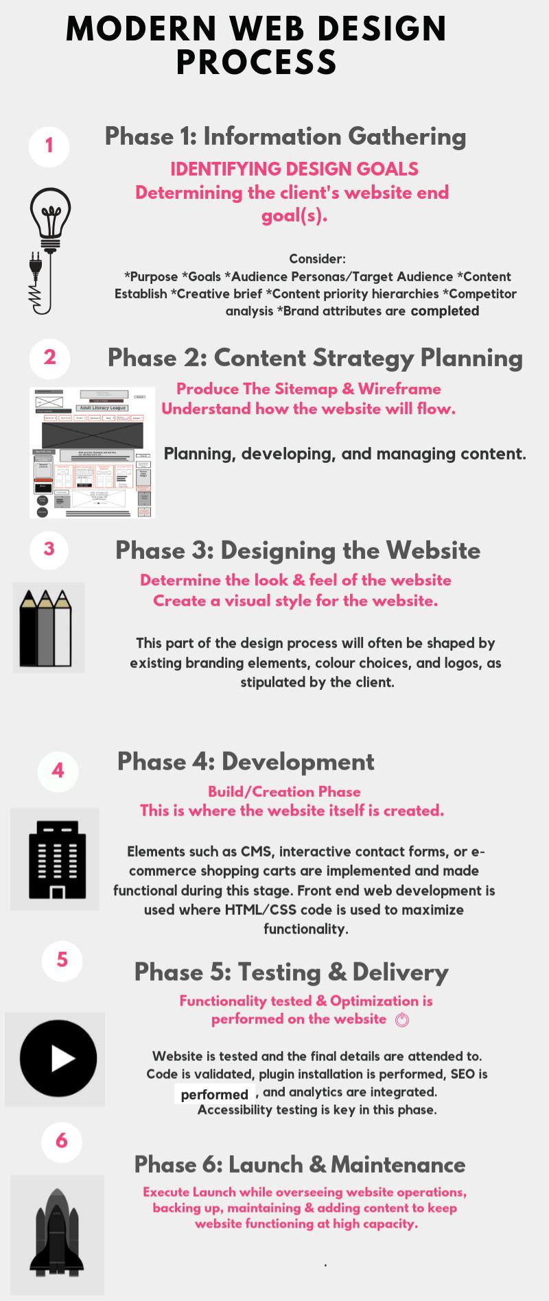 Modern Web Design Process Infographic via Jess Gold - JG Marketing Design