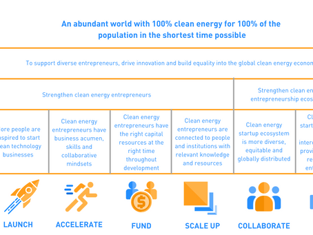 Developing a Theory of Change for a network of Clean Energy support programs