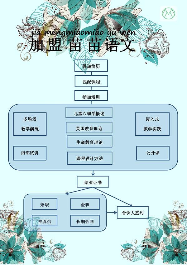 教师培训流程_page-0001.jpg