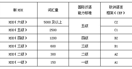 A year course for HSK level 1 ?No!