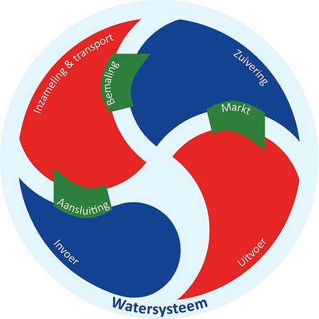 Afvalwaterplan Groningen Oost