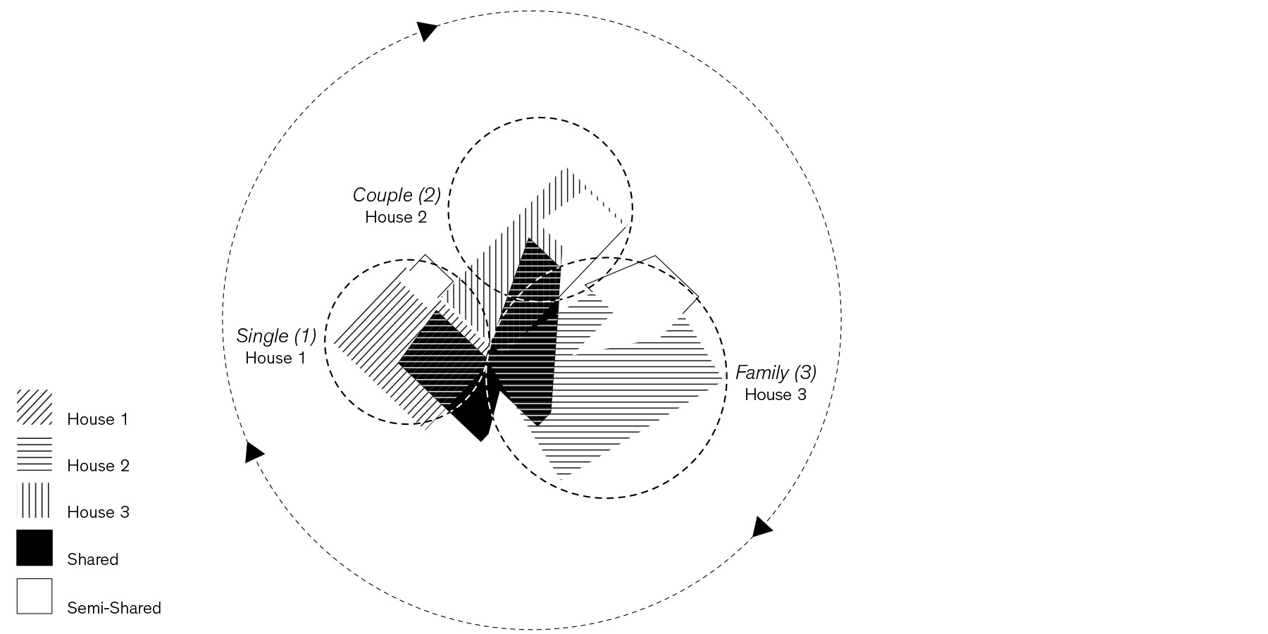 Cooperative Housing Concept
