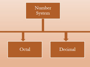 Octal and Hexadecimal based number system