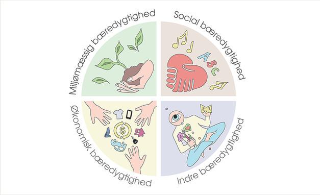 The sustainability circle