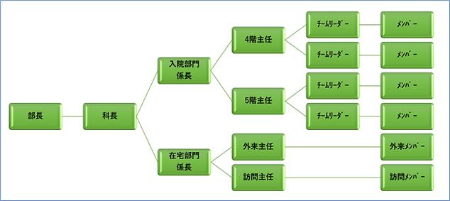 リハ 組織図.png
