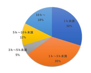 残業グラフ2.png