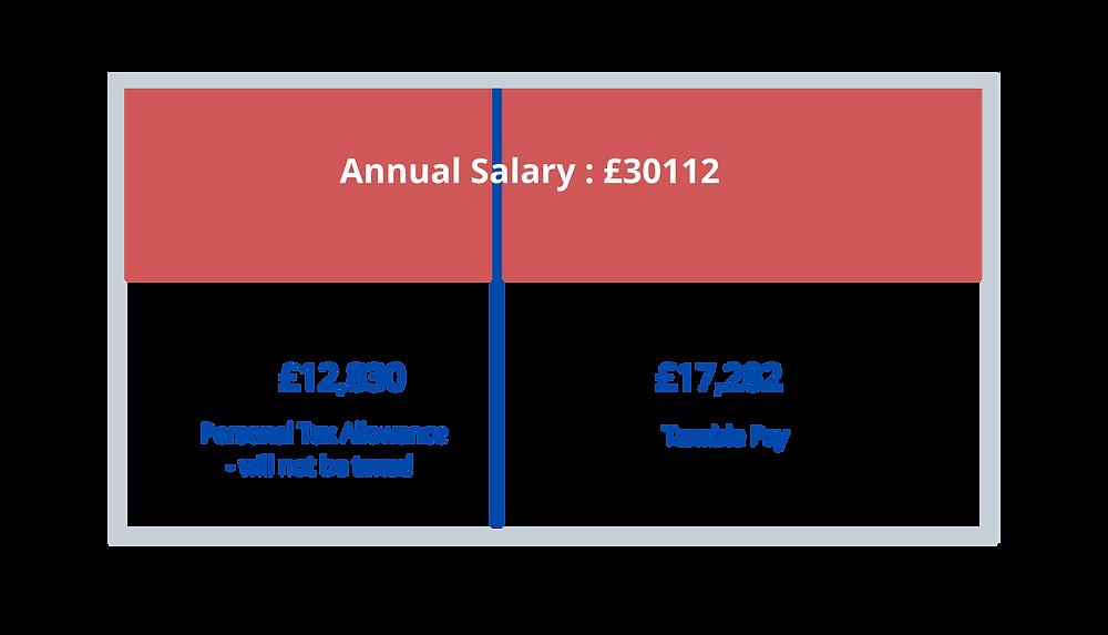 Anatomy of NHS payslip -- How much do UK Registered Nurses ...