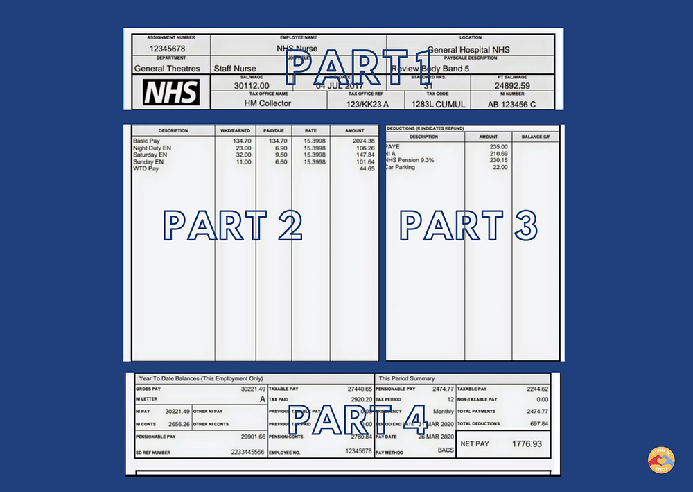 Sample payslip of a RGN in NHS depicting nurse's monthly pay with enhancements and deductions