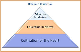 Balanced Education Pyramid New.jpg