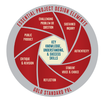 8 Essential Elements of Project Based Learning