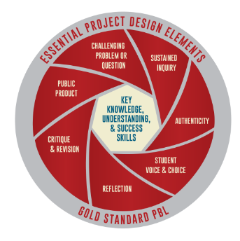 NEW MODEL for GOLD STANDARD PBL: