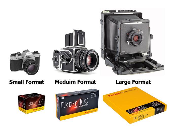 กล้องฟิล์ม มีกี่ประเภท เล่าง่ายๆให้มือใหม่รู้เรื่อง