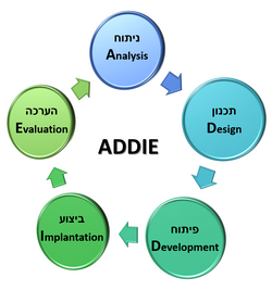 פיתוח תכניות הדרכה