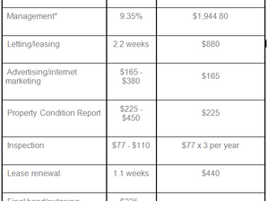 PERTH'S PROPERTY MANAGEMENT FEES