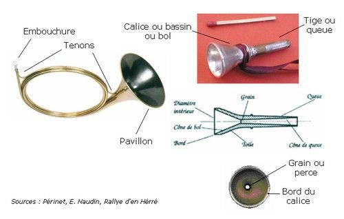 La Trompe et son embouchure