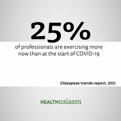 25% of professionals are exercising more