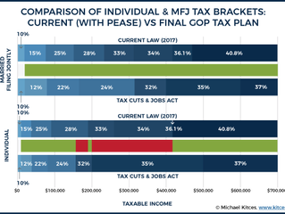 Impacts of the Tax Cuts and Jobs Act of 2017 (AKA the GOP Tax Plan) on the Individual Tax Payer