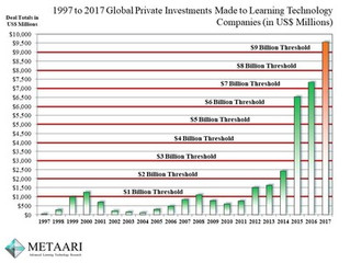 Global Edtech Investment Surges to a Record $9.5 Billion in 2017