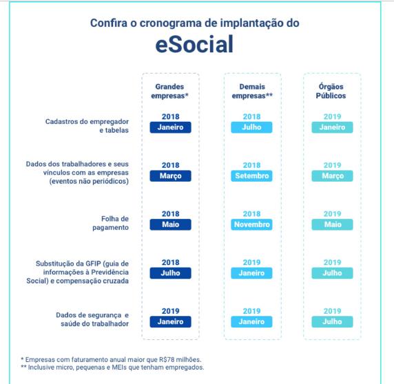 Entenda o eSocial e se prepare para essa mudança