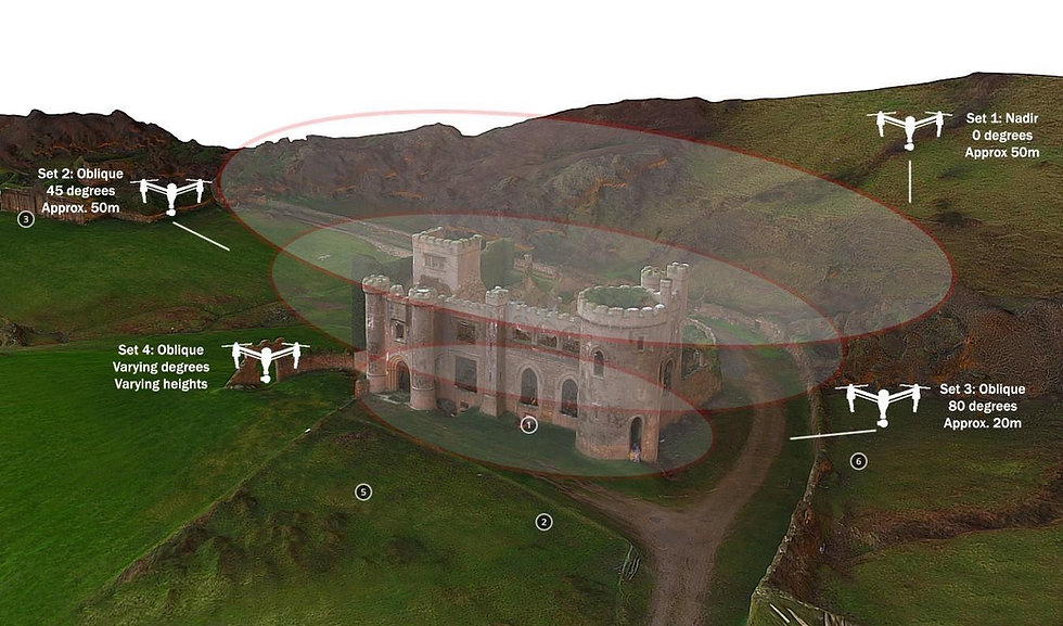 3D modelling from drone photography