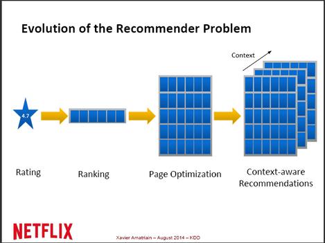 Netflix Algorithm {Predicting Consumer Taste}