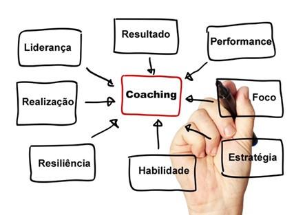Coaching Canvas, seja um COACH