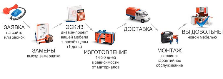 этапы заказа мебели
