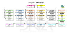 Family Tree of Paradiddle