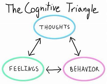 Thoughts, Emotions and Behaviors: They are Connected!